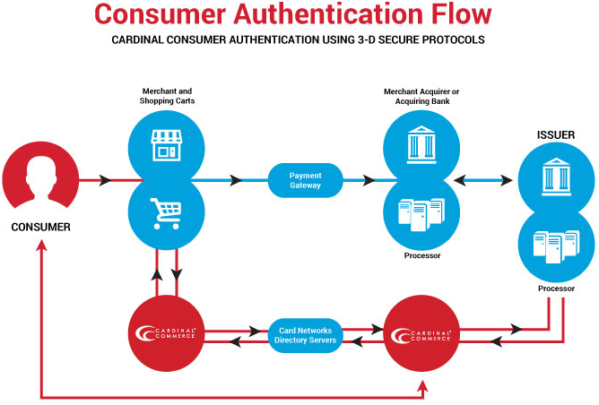 Cardinal Consumer Authentication Flow Chart 2017