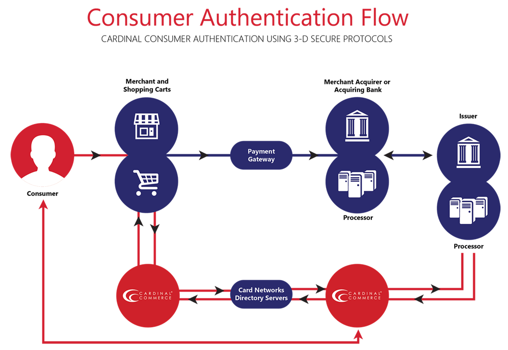 Cardinal Consumer Authentication Flow