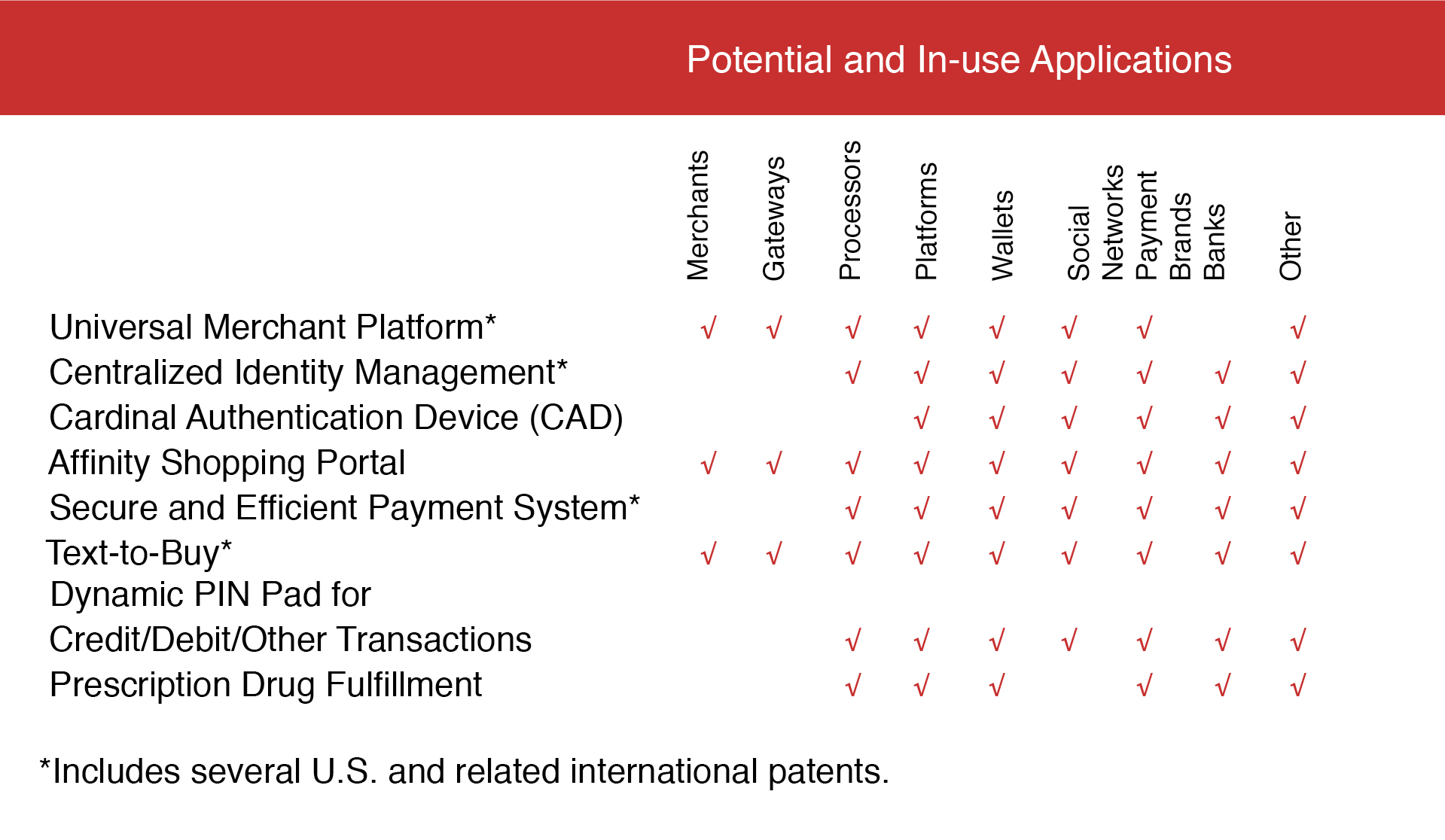 In-use and potential applications of Cardinal patents