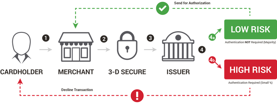 How 3-D Secure Authentication Works
